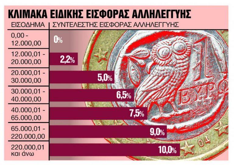 Πότε θα καταργηθεί η εισφορά αλληλεγγύης για δημόσιο και συντάξεις | tovima.gr